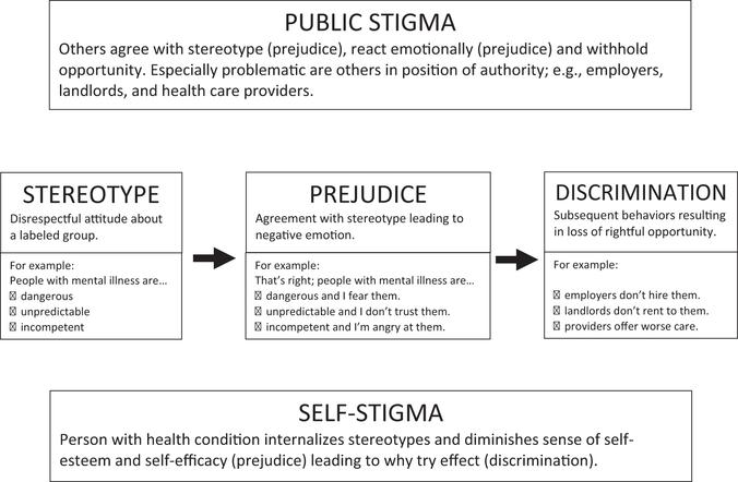 Defining The Stereotypes Of Health Conditions Methodological And