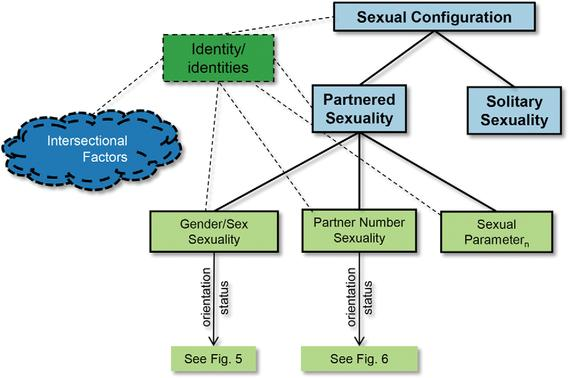 Affectional orientation asexual reproduction