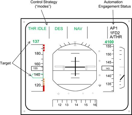 Design of a primary flight display to avoid decelerating