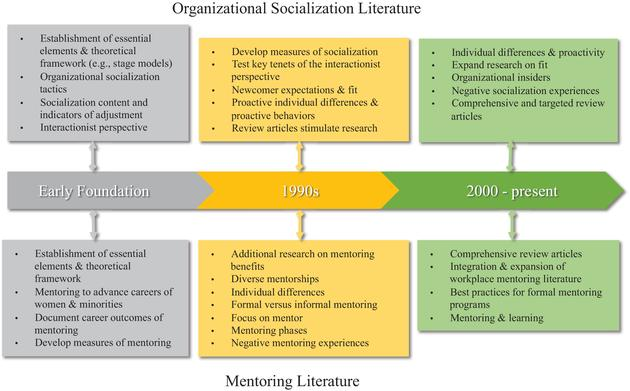 three stages of organizational socialization