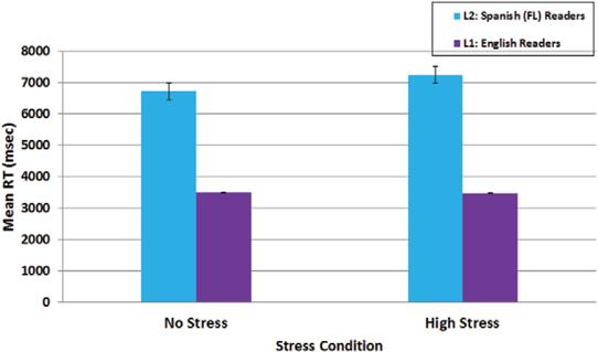 The effects of stress on reading: A comparison of first