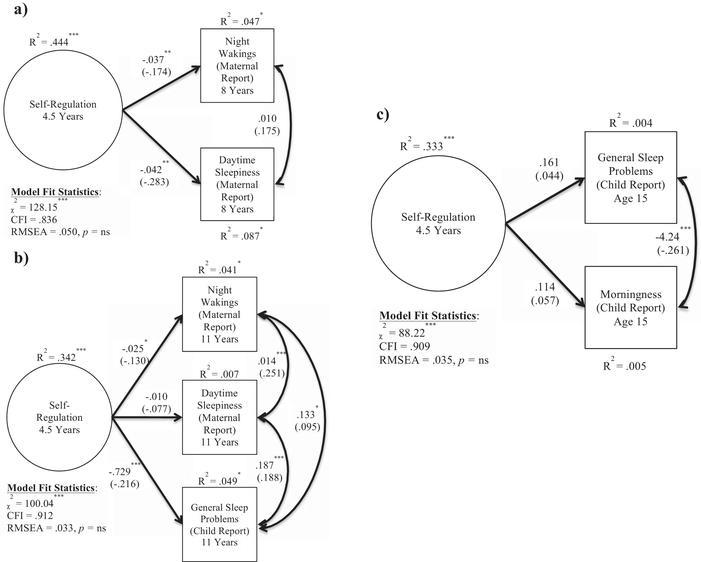 Longitudinal Associations Between Self Regulation And Health Across