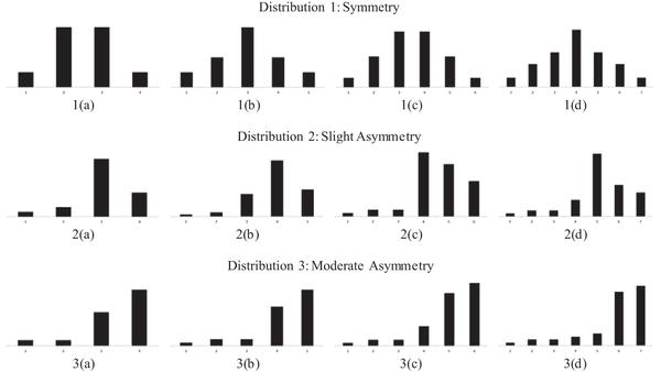The performance of ML, DWLS, and ULS estimation with robust