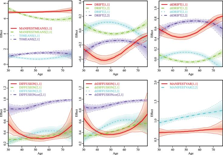 Hierarchical Bayesian continuous time dynamic modeling