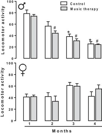 Effect of music therapy on the developing central nervous