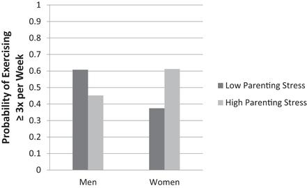Health behaviors and outcomes of parents in same-sex couples