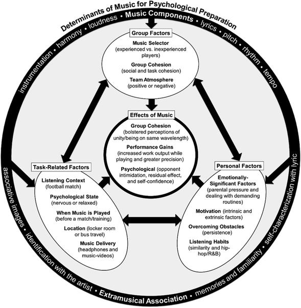 A grounded theory of music use in the psychological