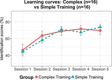 Complexity drives speech sound development: Evidence from artificial