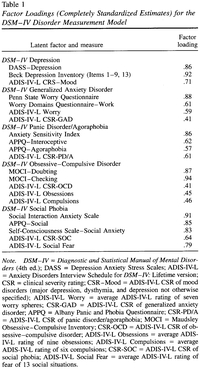 Structural relationships among dimensions of the dsm iv anxiety tablefigure thumbnail fandeluxe Choice Image