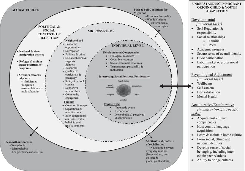 An Integrative Risk And Resilience Model For Understanding