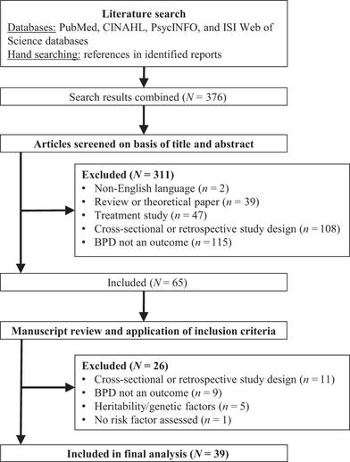 A systematic review of risk factors prospectively associated