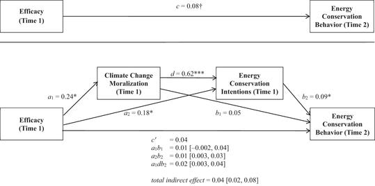 energy conservation model climate change helplessness and the demoralization of individual