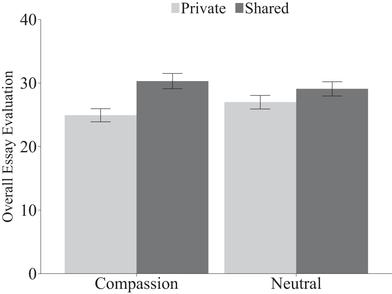 lying because we care compassion increases prosocial lying  the effect of integral compassion on overall essay evaluations in study 1 essay evaluations are on a 0 to 100 scale error bars signify standard errors