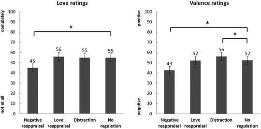 Down-regulation of love feelings after a romantic break-up