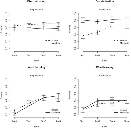 Difficulty in learning similar sounding words a developmental figure b2 results for all highly similar trials by block length and place accuracy scores indicate proportion of correct responses and error bars are ccuart Gallery